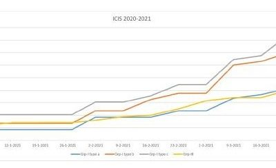 Grote tekorten aan basisolie en additieven in de wereld! Doen prijzen stijgen!